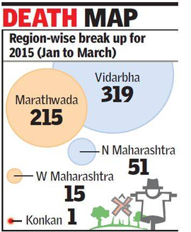 Unseasonal rain: 601 farmer suicides in Maharashra in just 3 months