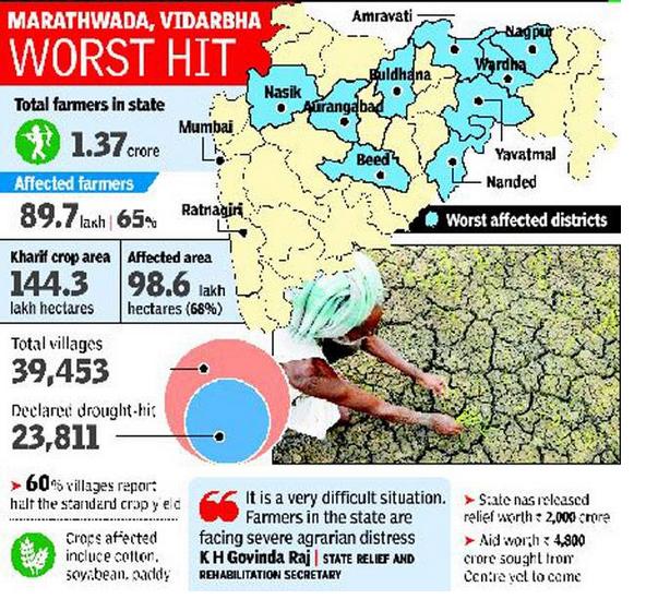 Drought hits 90 lakh farmers in Maharashtra